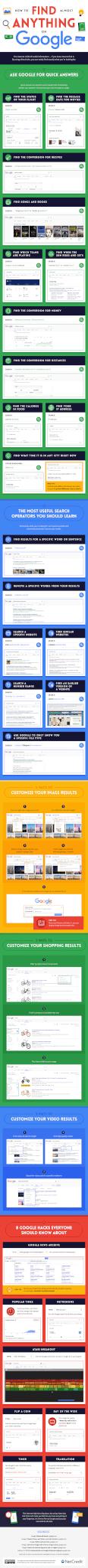 Infographie syntaxe de recherche Google